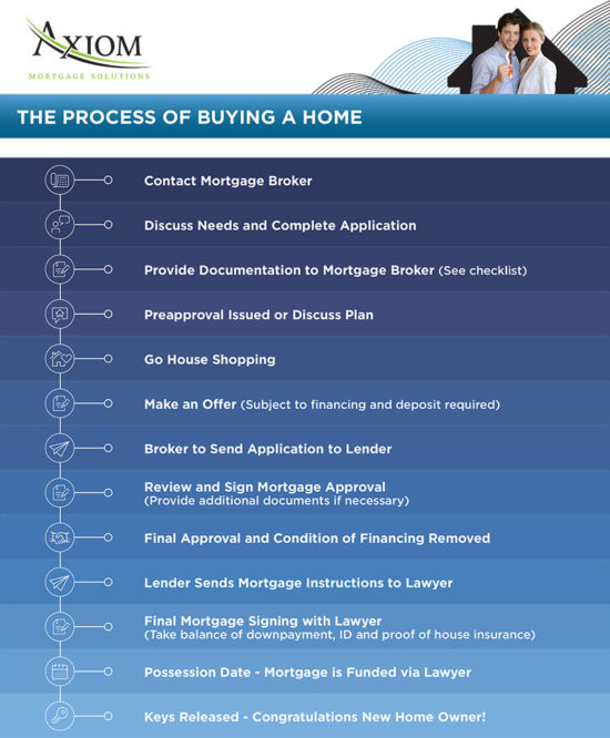 new home buyers FAQ