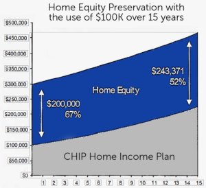 CHIP-Home-Income-Plan-Graph